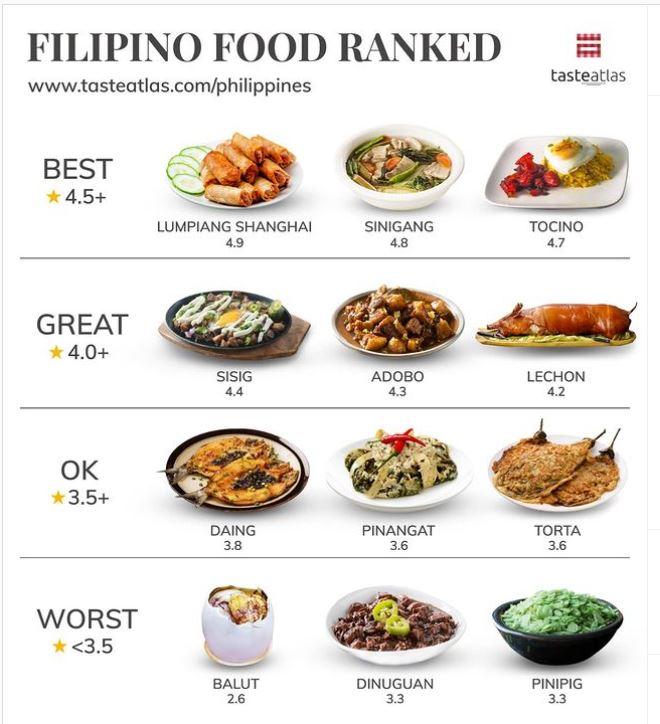 Filipino Food Ranking